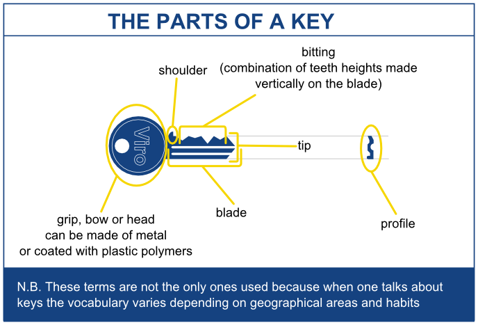Key Bitting Images - Reverse Search