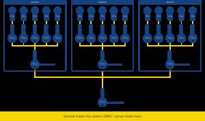 General Master Key System - Viro Club