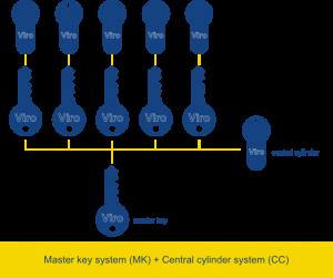 Master key system (MK) + Central cylinder system (CC) - Viro Club