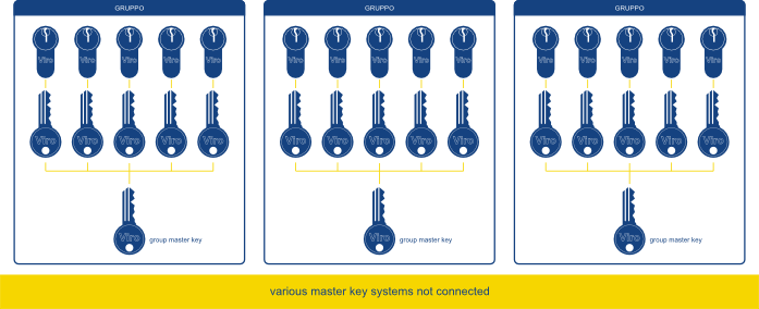 Key systems for managing offices and institutions | Viro Club