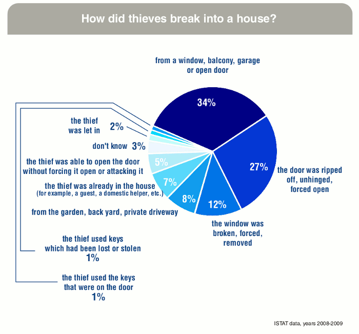 Statistics on methods used by burglars to enter homes in which a robbery has taken place (ISTAT, 2010).