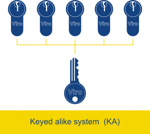 In a keyed alike system (KA) various locks can be opened with the same key - Viro Club