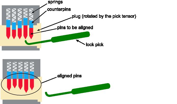 lock pick diagram install line lock wiring diagram