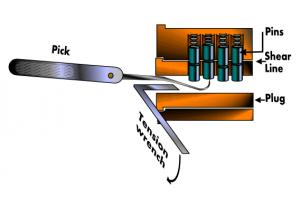 Representation of the lock picking technique.